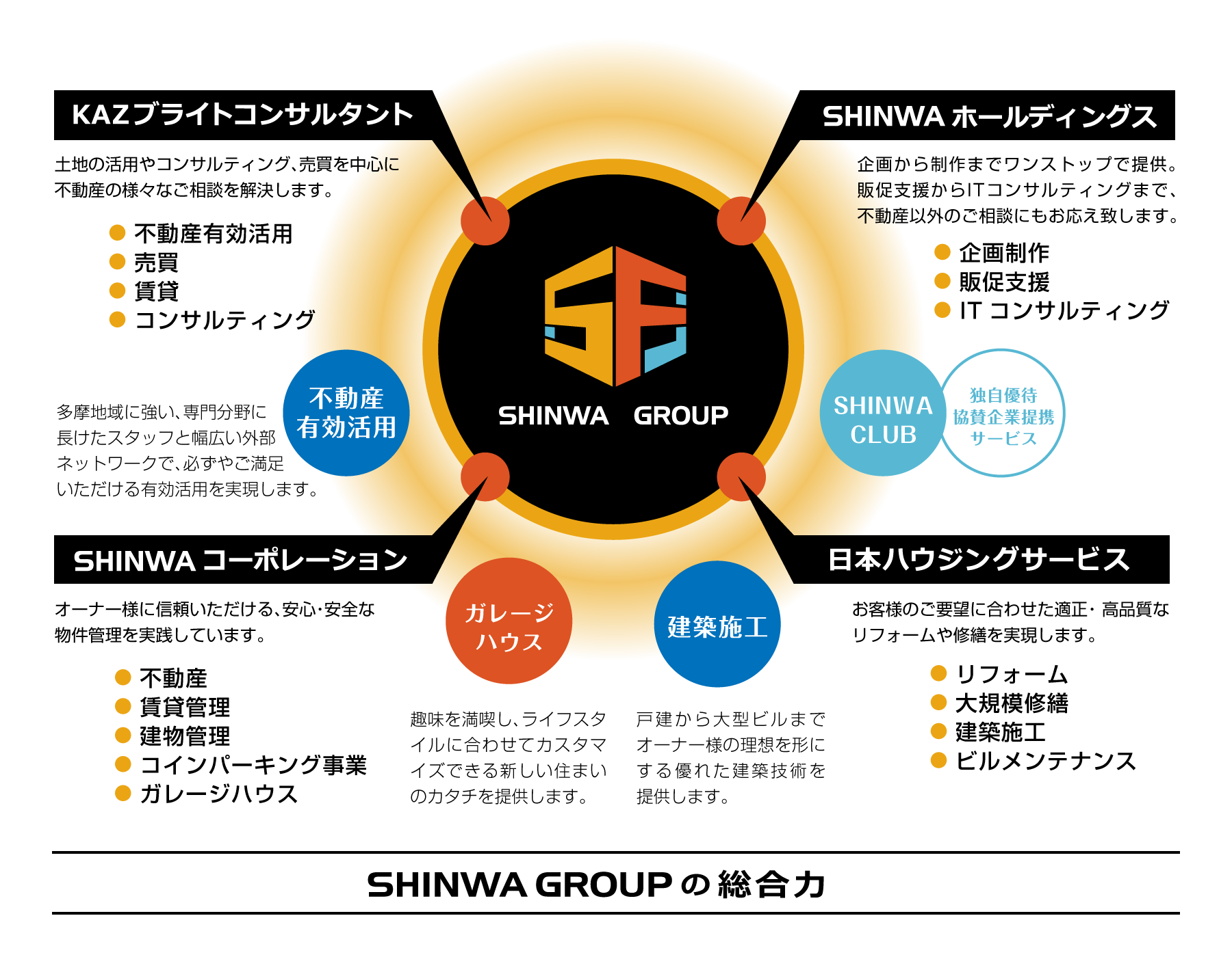 SHINWA GROUPの総合力